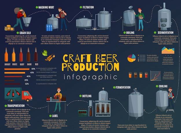 Infografía de dibujos animados de producción de cerveza