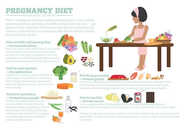 Infografía de dieta de embarazo.