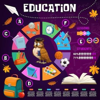 Infografía de educación escolar con búho maestro y material de estudio, gráficos, tablas y diagramas. infografía educativa con libro de estudiante, cuaderno y mochila, lápiz, bolígrafo y microscopio.