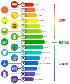 La infografía de escala de ph