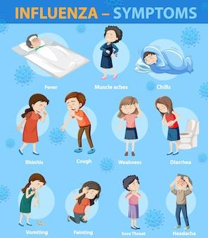 Infografía de estilo de dibujos animados de síntomas de influenza
