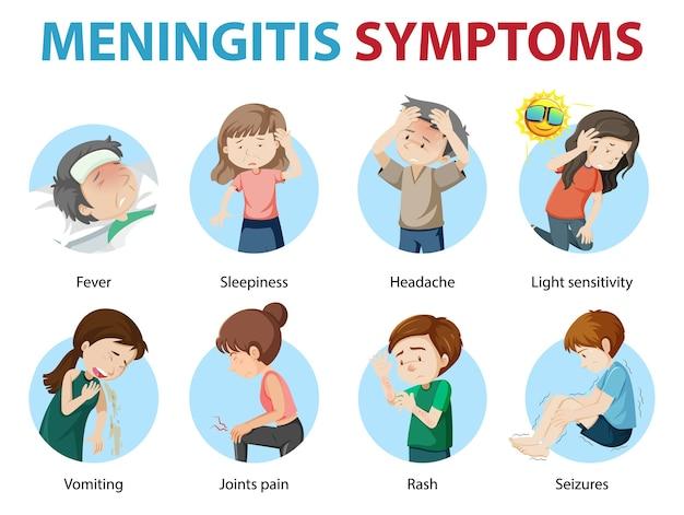 Infografía de estilo de dibujos animados de síntomas de meningitis