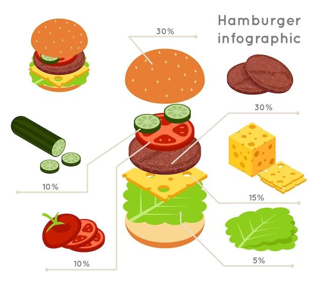 Infografía de estilo isométrico plano de ingredientes de hamburguesa.
