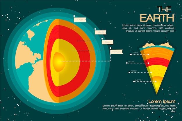Infografía de estructura de tierra con ilustración colorida