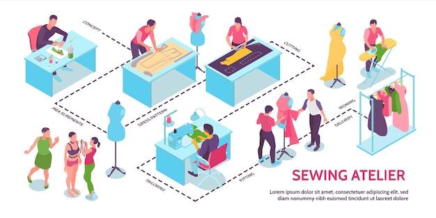 Infografía de estudio de taller de costura isométrica.