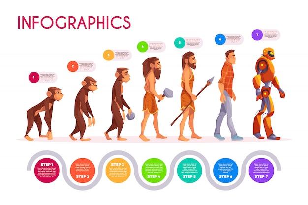 Infografía de la evolución humana. mono transformándose a pasos de robot, línea de tiempo.