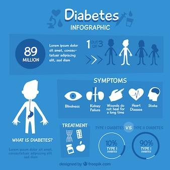 Infografía explicativa de diabetes con diseño plano