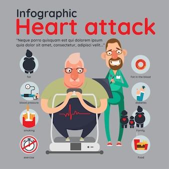 Infografía de factores de riesgo de ataque cardíaco