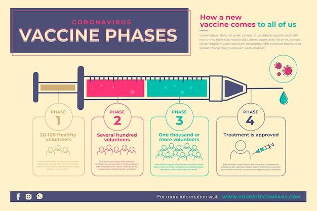 Infografía de fases de vacuna de coronavirus de diseño plano