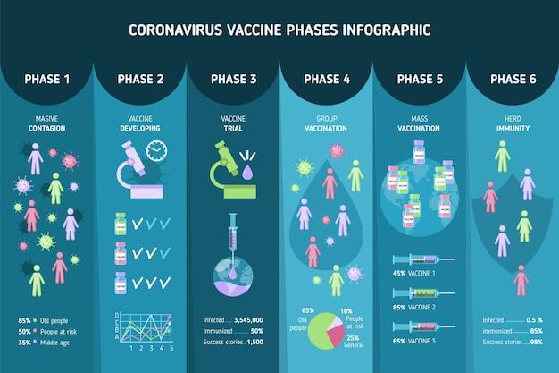 Infografía de fases de vacuna plana de coronavirus.