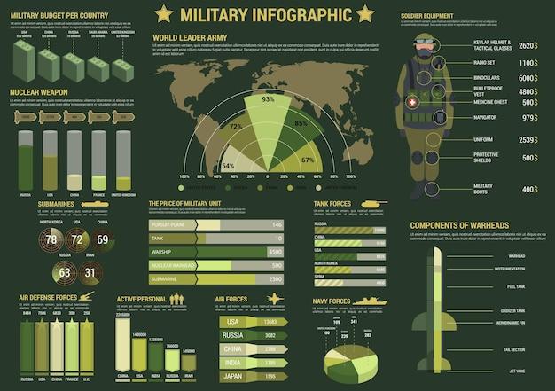 Infografía de las fuerzas militares y militares con gráfico y gráfico circular de aire
