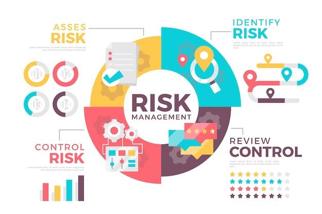 Infografía de gestión de riesgos