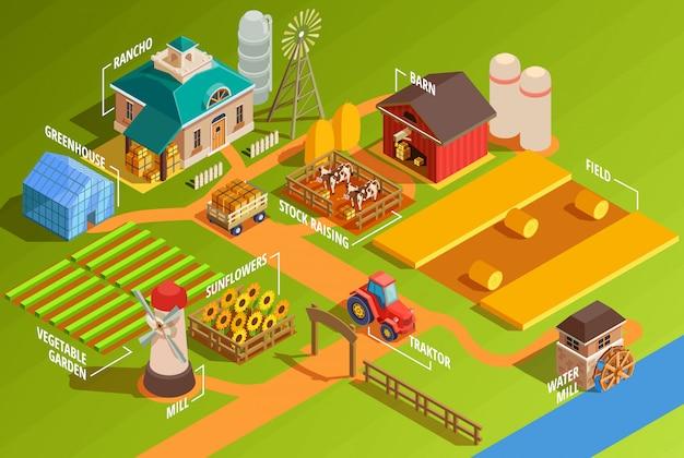 Infografía granja isométrica