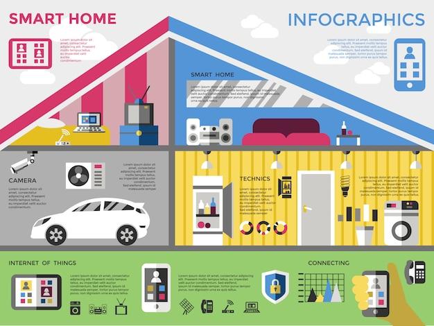 Infografía del hogar inteligente