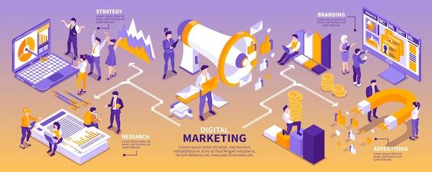Infografía horizontal de estrategia de marketing isométrica con texto editable y personas con imanes, gráficos y computadoras.