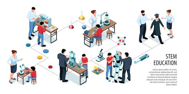 Infografía horizontal de vástago isométrico con texto y diagrama de flujo, experimentos científicos de educación y construcción de androides con personas