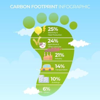Infografía de huella de carbono de diseño plano