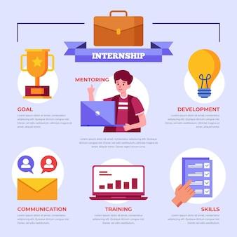 Infografía ilustrada de formación laboral de prácticas.