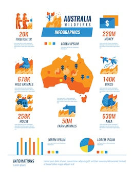 Infografía de incendios forestales en australia