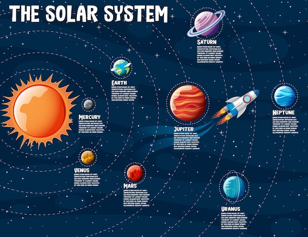 Infografía de información de planetas del sistema solar.