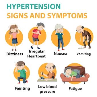 Infografía de información de signos y síntomas de hipertensión