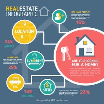 Infografía de inmobiliaria en diseño plano con círculos