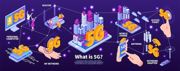 Infografía de internet isométrica 5g con texto editable e íconos conectados de dispositivos móviles, computadoras y enrutadores