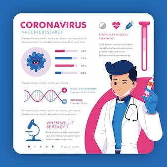 Infografía de investigación sobre la vacuna de coronavirus