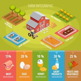 Infografía isométrica de alimentos de granja