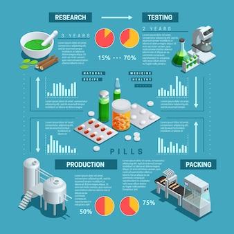Infografía isométrica en color que representa el proceso de producción farmacéutica.