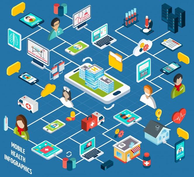 Infografía isométrica de salud móvil
