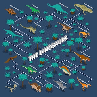 Infografía isométrica de dinosaurios.