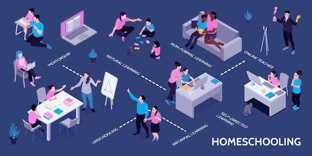 Infografía isométrica de educación en el hogar con clases en línea.