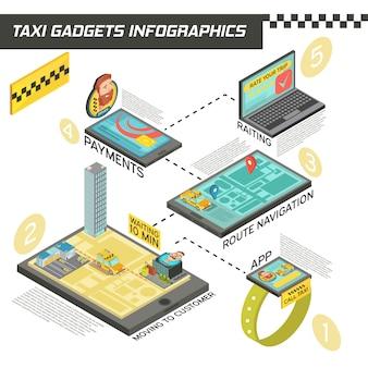 Infografía isométrica con etapas del servicio de taxi en dispositivos que incluyen pedidos, navegación de ruta, pago, clasificación de ilustración vectorial