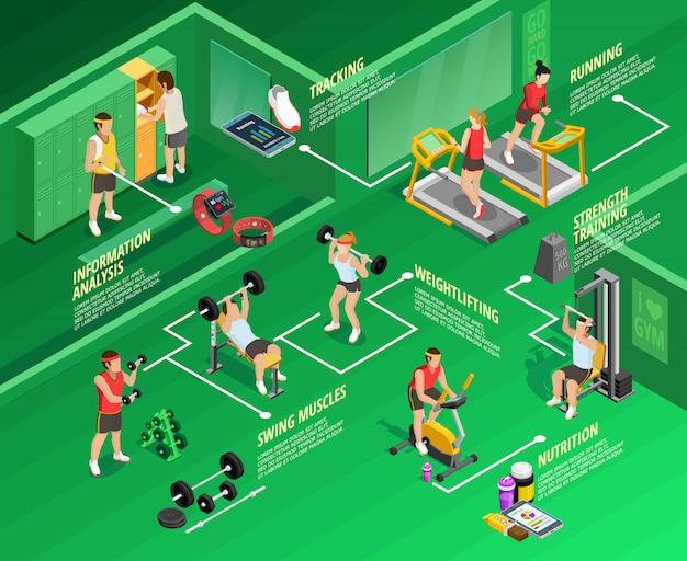 Infografía isométrica de gimnasio