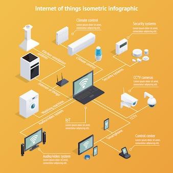Infografía isométrica de internet de las cosas