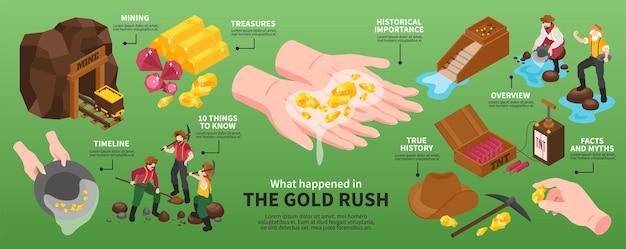 Infografía isométrica de minería de oro con imágenes de mina vintage con equipos, personajes humanos y leyendas de texto.
