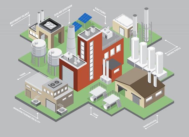 Infografía isométrica de naves industriales con fábrica y almacén