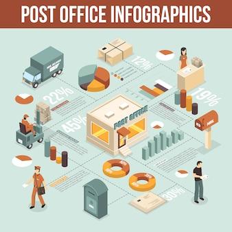 Infografía isométrica de la oficina de correos