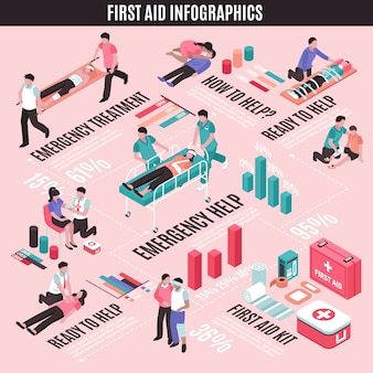 Infografía isométrica de primeros auxilios