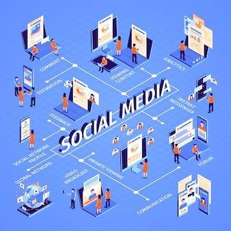 Infografía isométrica de redes sociales con diagrama de flujo.