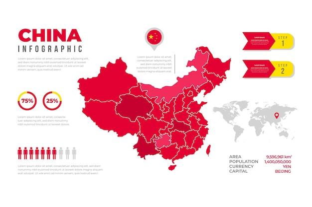 Infografía de mapa de china en diseño plano
