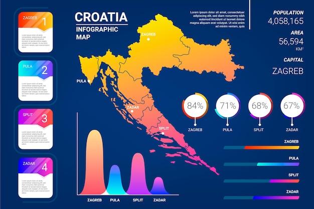 Infografía de mapa de croacia degradado