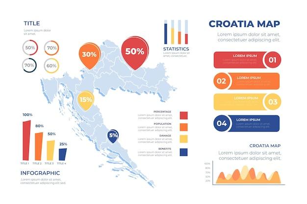 Infografía de mapa de croacia dibujado a mano