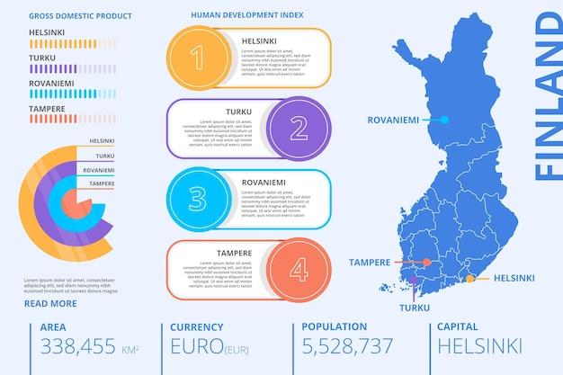 Infografía de mapa de finlandia plana