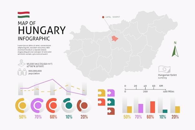 Infografía de mapa lineal de hungría