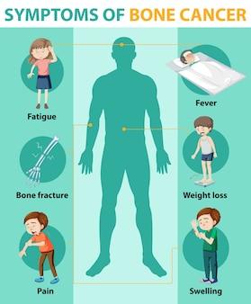 Infografía médica de cáncer de hueso.
