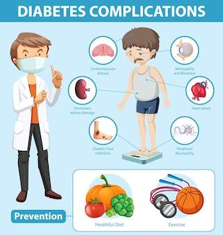 Infografía médica de las complicaciones y la prevención de la diabetes.