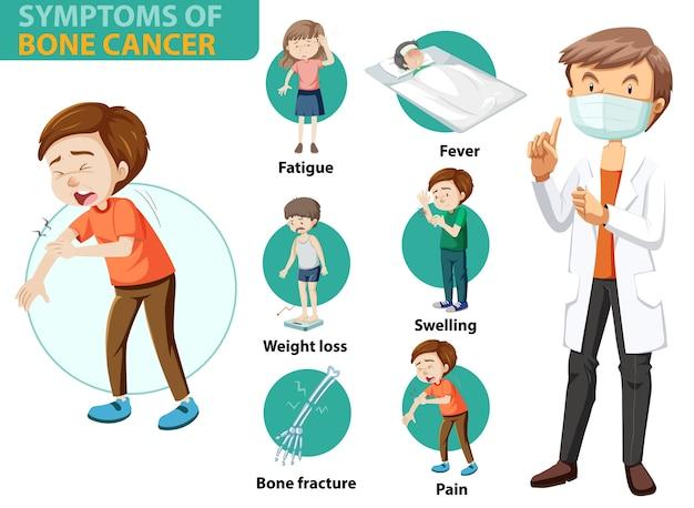 Infografía médica de síntomas de cáncer realizados.