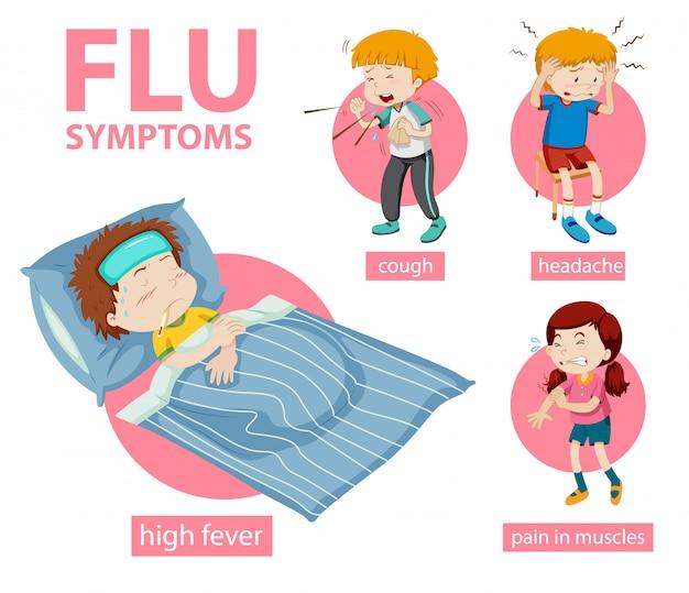 Infografía médica de los síntomas de la gripe.